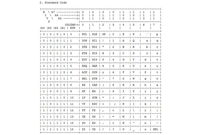 RFC 20 - ASCII